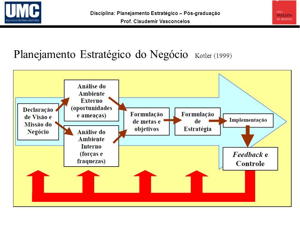 Disciplina: Planejamento Estratégico – Pós-graduação Prof. Claudemir Vasconcelos Enfoque da Visão