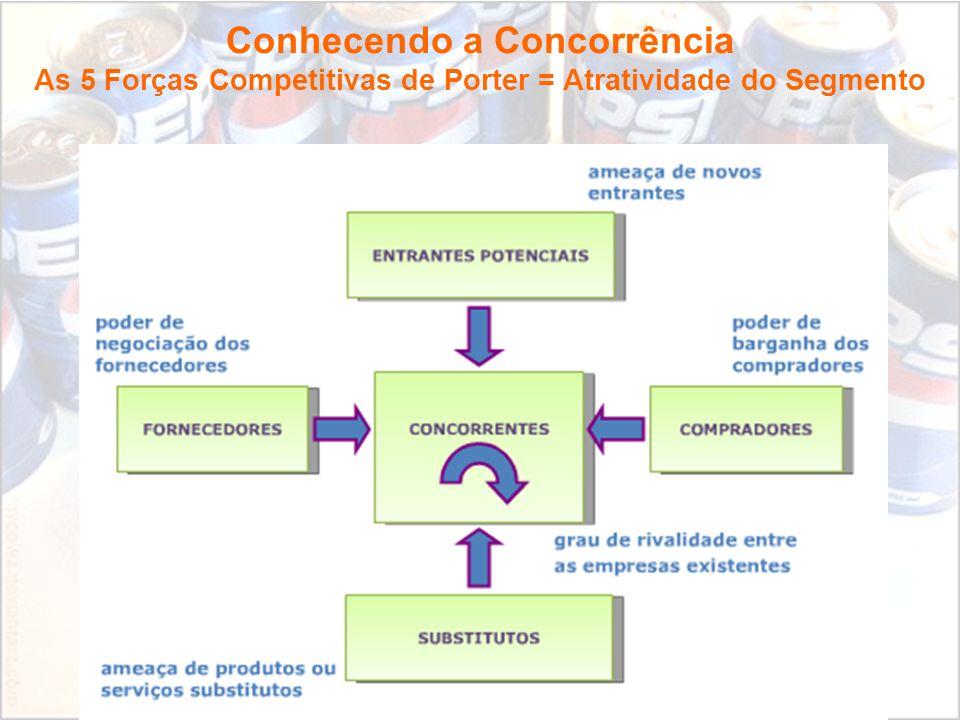 Fundamentos de Marketing Profa. Camila Krohling Colnago Conhecendo a Concorrência As 5 Forças Competitivas de Porter = Atratividade do Segmento