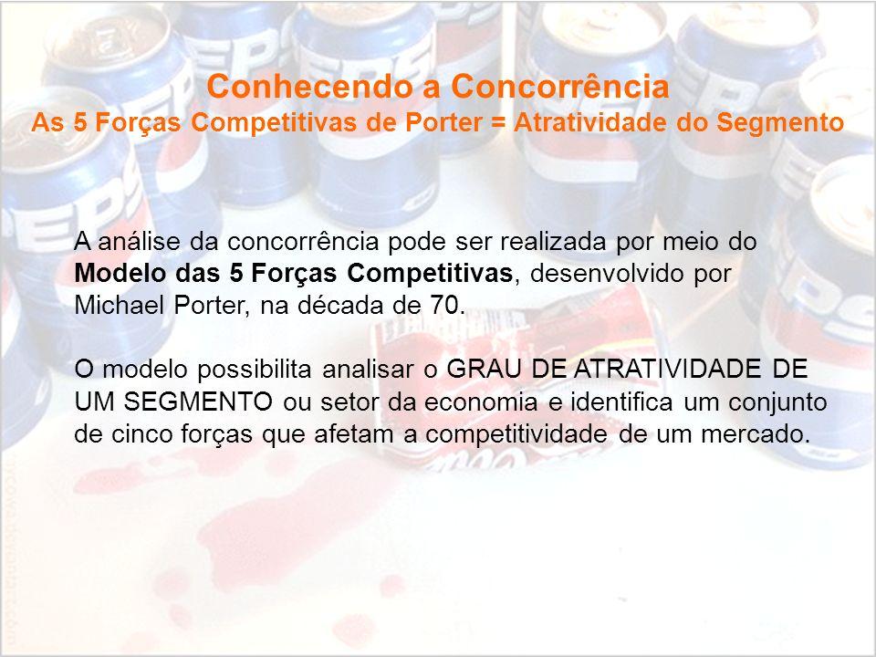 Fundamentos de Marketing Profa. Camila Krohling Colnago A análise da concorrência pode ser realizada por meio do Modelo das 5 Forças Competitivas, des