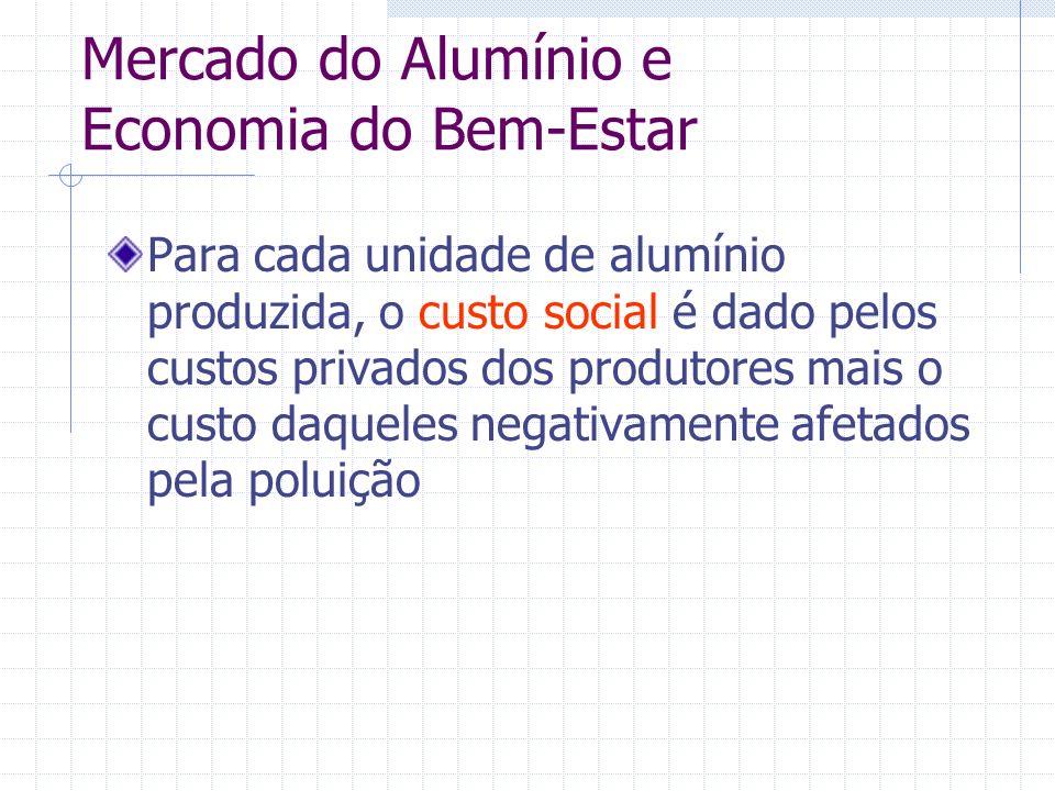 Mercado do Alumínio e Economia do Bem-Estar Para cada unidade de alumínio produzida, o custo social é dado pelos custos privados dos produtores mais o