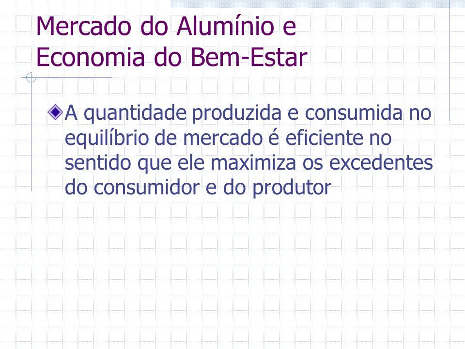 Mercado do Alumínio e Economia do Bem-Estar A quantidade produzida e consumida no equilíbrio de mercado é eficiente no sentido que ele maximiza os exc