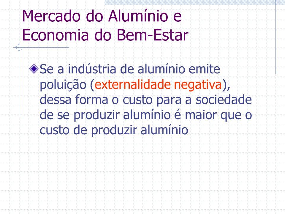 Mercado do Alumínio e Economia do Bem-Estar Se a indústria de alumínio emite poluição (externalidade negativa), dessa forma o custo para a sociedade d