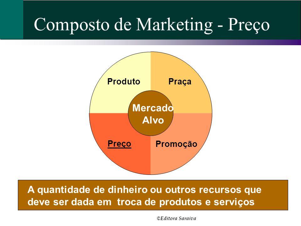 Composto de Marketing - Preço A quantidade de dinheiro ou outros recursos que deve ser dada em troca de produtos e serviços Praça Promoção Preço Produ