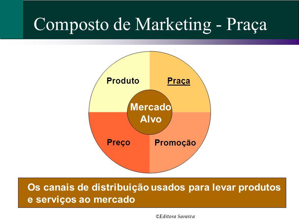 Os canais de distribuição usados para levar produtos e serviços ao mercado Praça Promoção Produto Mercado Alvo Preço Composto de Marketing - Praça © E