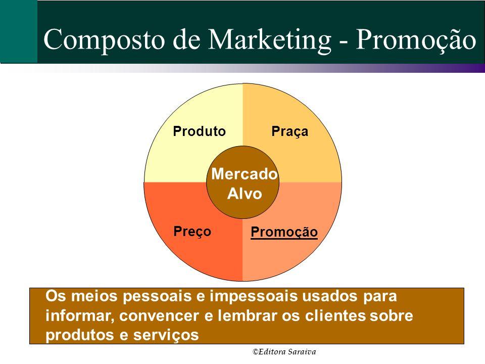 Composto de Marketing - Promoção Os meios pessoais e impessoais usados para informar, convencer e lembrar os clientes sobre produtos e serviços Praça