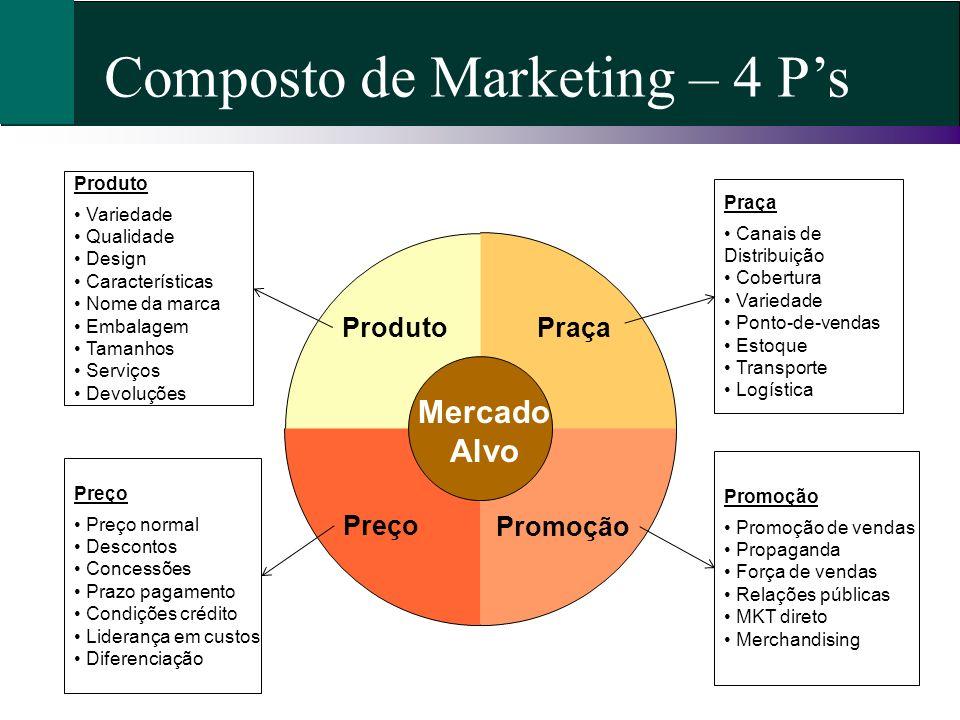 Composto de Marketing – 4 Ps Praça Promoção Produto Mercado Alvo Preço Produto Variedade Qualidade Design Características Nome da marca Embalagem Tama
