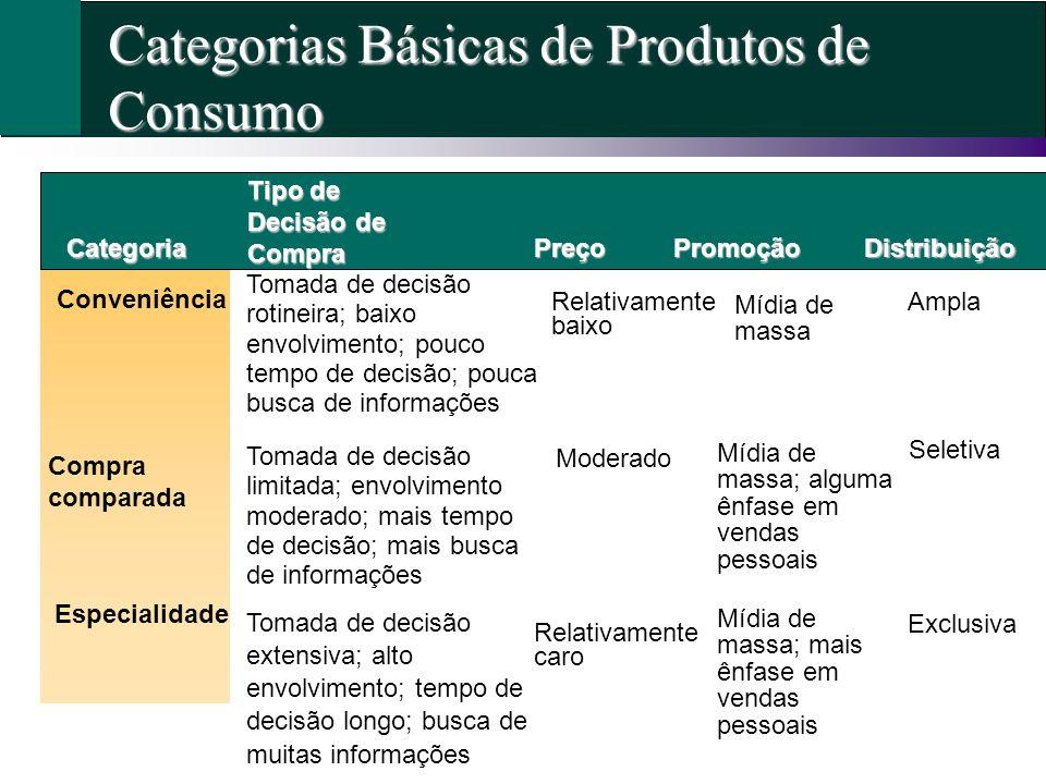 Categorias Básicas de Produtos de Consumo Categoria Conveniência Tipo de Decisão de Compra Compra comparada Especialidade Relativamente baixo PreçoPro