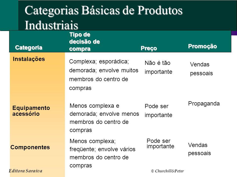 Editora Saraiva © Churchill&Peter Categorias Básicas de Produtos Industriais Categoria Instalações Tipo de decisão de compra Equipamento acessório Não