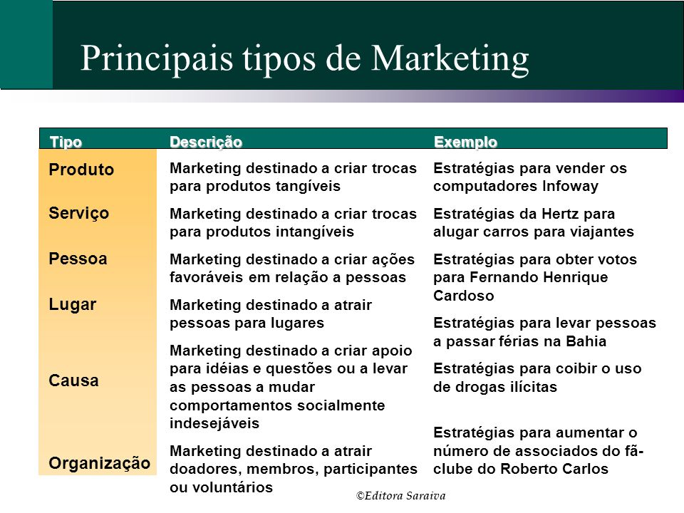 Principais tipos de Marketing TipoDescriçãoExemplo Produto Marketing destinado a criar trocas para produtos tangíveis Marketing destinado a criar troc