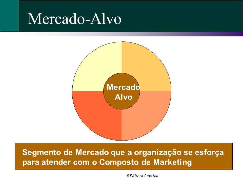 Mercado-Alvo Mercado Alvo Segmento de Mercado que a organização se esforça para atender com o Composto de Marketing © Editora Saraiva
