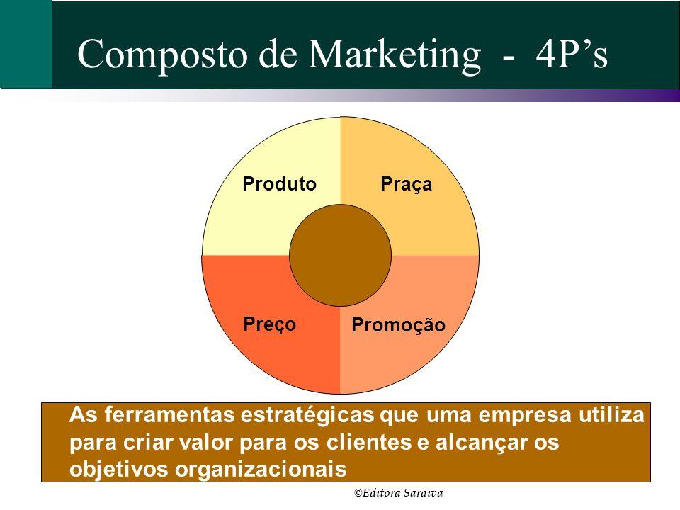 Composto de Marketing - 4Ps As ferramentas estratégicas que uma empresa utiliza para criar valor para os clientes e alcançar os objetivos organizacion