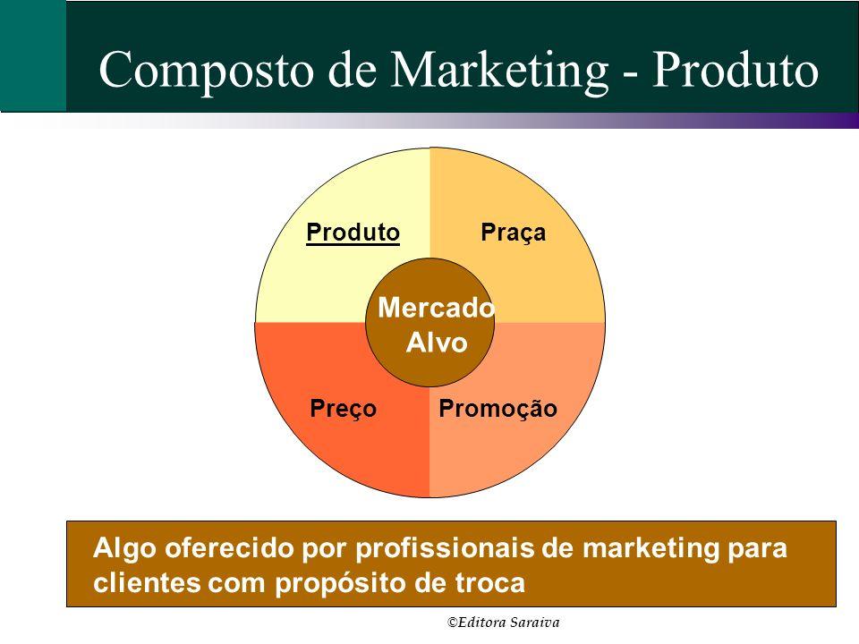 Praça PromoçãoPreço Produto Composto de Marketing - Produto Algo oferecido por profissionais de marketing para clientes com propósito de troca Mercado