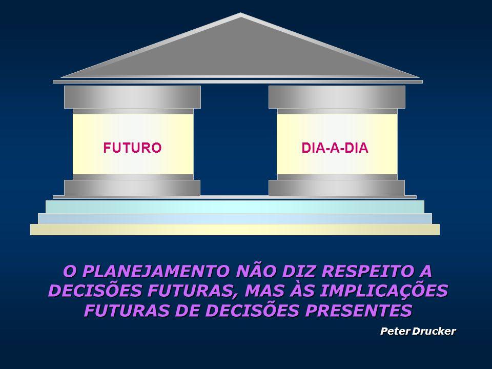 ENTENDENDO O PROCESSO DE MUDAN Ç A COM O PLANEJAMENTO TRABALHAR (FAZER) QUALIFICARQUALIFICAR Planejamento Desejado Planejamento de Gestão Planejamento Estratégico