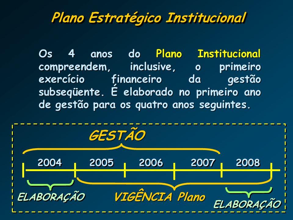 Horizontes de Planejamento VISÃO DE FUTURO PLANEJAMENTO DE MÉDIO PRAZO Diretrizes Estratégicas para o Desenv.
