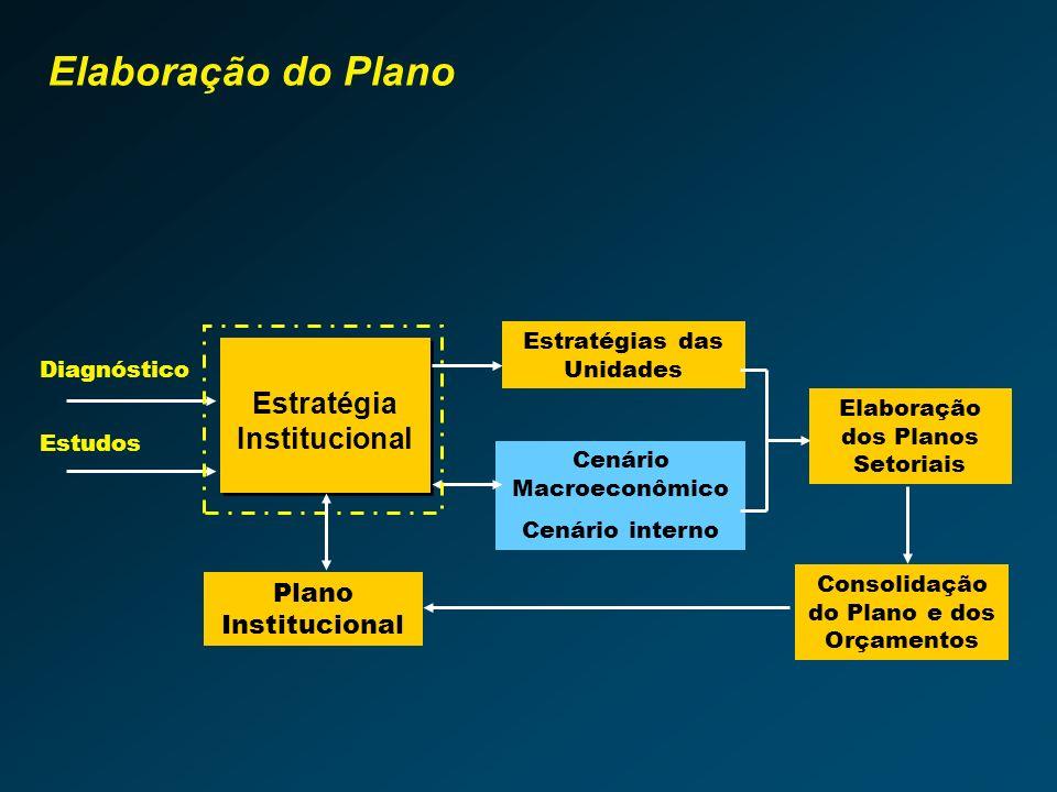 Planejamento Estratégico Institucional – PEI Características Elaboração do Plano Plano das Unidades Integração Plano e Orçamento Plano Institucional Sensibilização Planejamento Participativo Planejamento de Médio Prazo (Modelo de Desenvolvimento) Planejamento das unidades Plano de Ação e Orçamento 2005 Integração Plano e Orçamento Gestão responsável dos recursos Planejamento Participativo Planejamento de Médio Prazo (Modelo de Desenvolvimento) Planejamento das unidades Plano de Ação e Orçamento 2005 Integração Plano e Orçamento Gestão responsável dos recursos METODOLOGIA DE ELABORAÇÃO E GESTÃO DO PEI Capacitação dos Gestores e Multiplicadores DIAGNÓSTICO Institucional