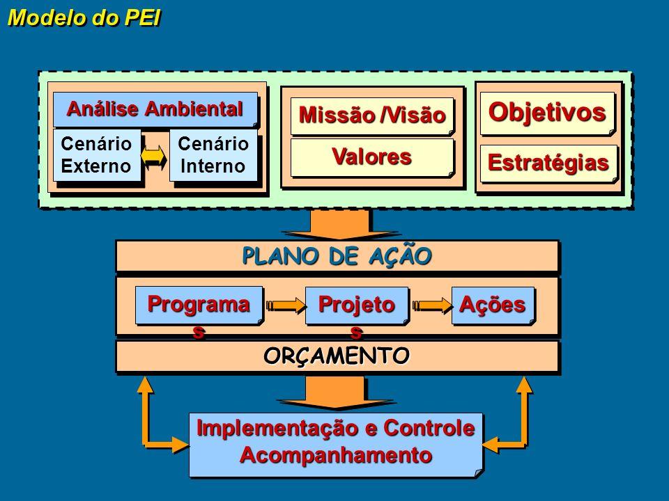Diagnóstico Estudos Estratégia Institucional Estratégias das Unidades Cenário Macroeconômico Cenário interno Elaboração dos Planos Setoriais Consolidação do Plano e dos Orçamentos Elaboração do Plano Plano Institucional