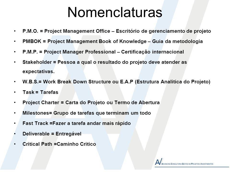 Nomenclaturas P.M.O. = Project Management Office – Escritório de gerenciamento de projeto PMBOK = Project Management Book of Knowledge – Guia da metod
