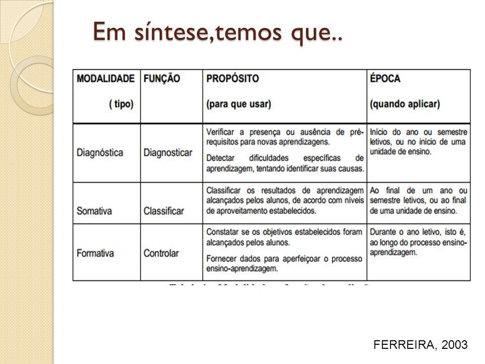 FERREIRA, 2003 Em síntese,temos que..