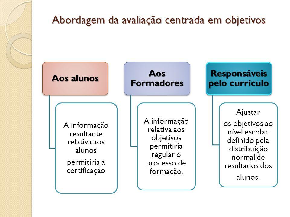 Aos alunos A informação resultante relativa aos alunos permitiria a certificação Aos Formadores A informação relativa aos objetivos permitiria regular
