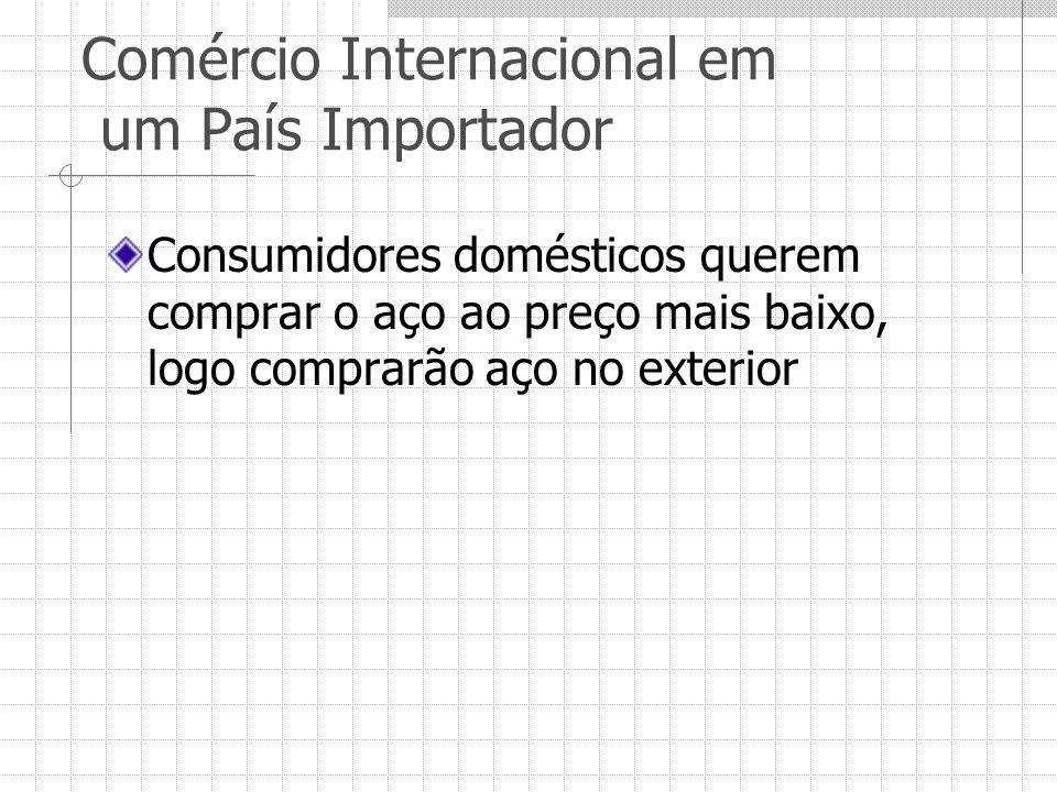 Comércio Internacional em um País Importador Consumidores domésticos querem comprar o aço ao preço mais baixo, logo comprarão aço no exterior