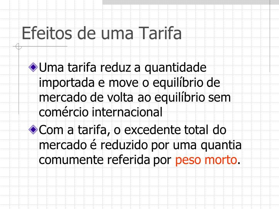Efeitos de uma Tarifa Uma tarifa reduz a quantidade importada e move o equilíbrio de mercado de volta ao equilíbrio sem comércio internacional Com a t