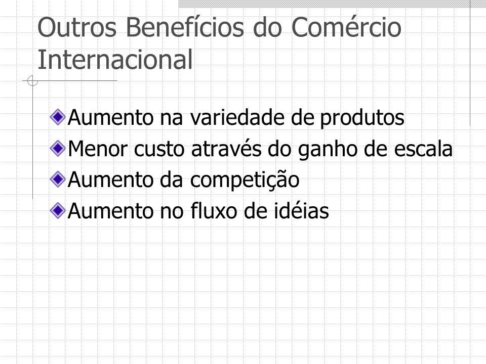 Outros Benefícios do Comércio Internacional Aumento na variedade de produtos Menor custo através do ganho de escala Aumento da competição Aumento no f