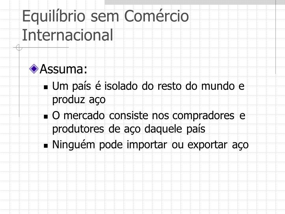 Equilíbrio sem Comércio Internacional Assuma: Um país é isolado do resto do mundo e produz aço O mercado consiste nos compradores e produtores de aço