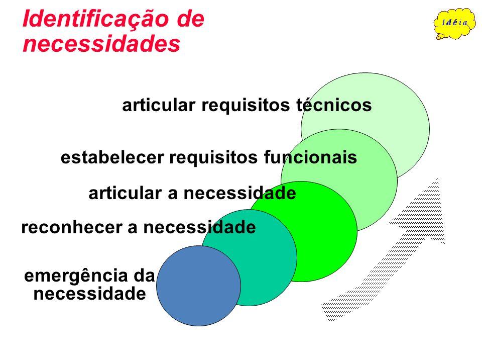 Identificação de necessidades emergência da necessidade reconhecer a necessidade articular a necessidade estabelecer requisitos funcionais articular r