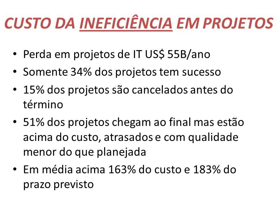CUSTO DA INEFICIÊNCIA EM PROJETOS Perda em projetos de IT US$ 55B/ano Somente 34% dos projetos tem sucesso 15% dos projetos são cancelados antes do té