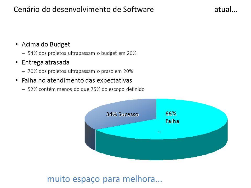 Standish Group, CHAOS: A Recipe For Success, 2003 Cenário do desenvolvimento de Software atual... Acima do Budget – 54% dos projetos ultrapassam o bud