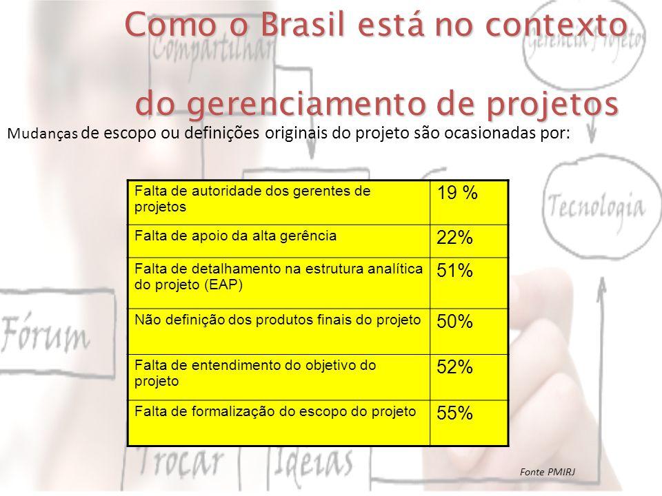 Como o Brasil está no contexto do gerenciamento de projetos do gerenciamento de projetos Falta de autoridade dos gerentes de projetos 19 % Falta de ap