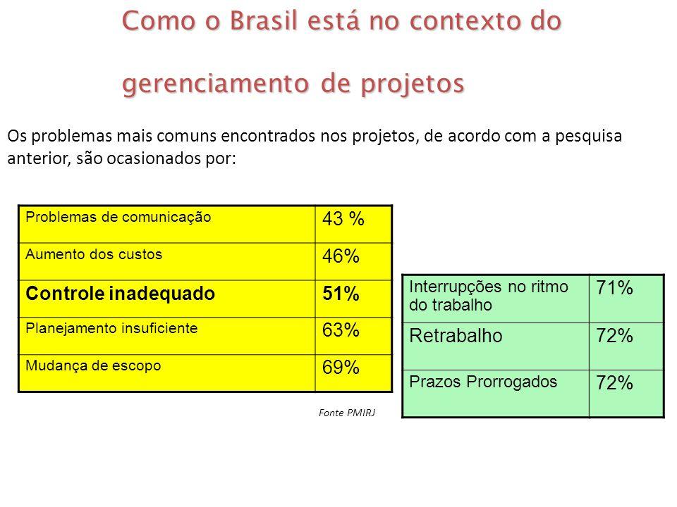 Problemas de comunicação 43 % Aumento dos custos 46% Controle inadequado51% Planejamento insuficiente 63% Mudança de escopo 69% Como o Brasil está no