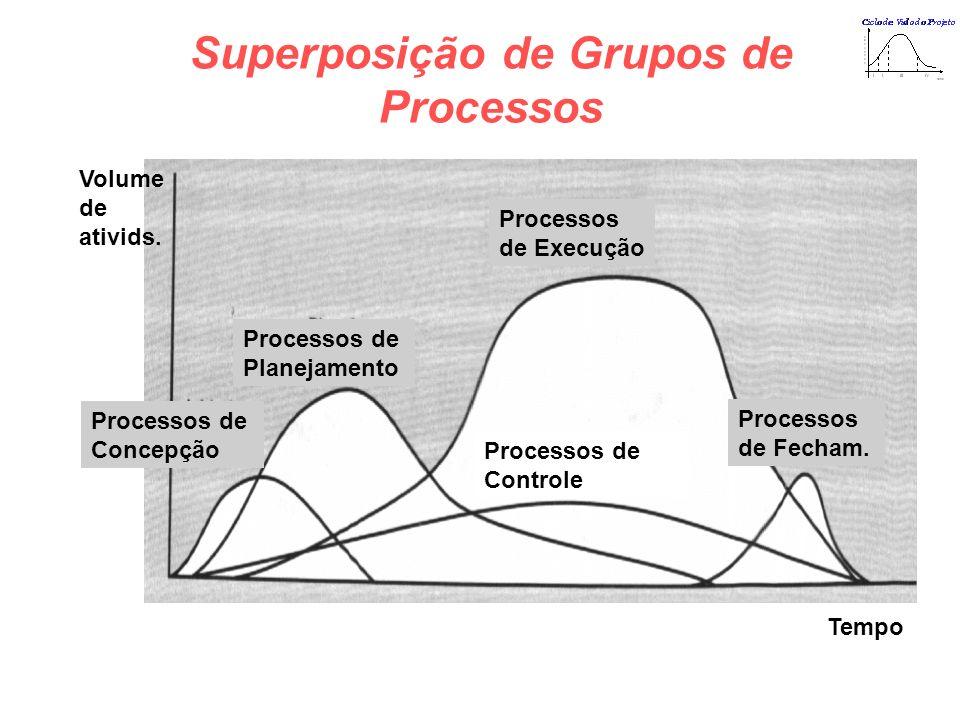 Superposição de Grupos de Processos Processos de Concepção Processos de Planejamento Processos de Execução Processos de Controle Processos de Fecham.