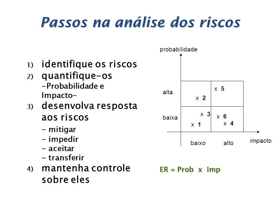 1) identifique os riscos 2) quantifique-os -Probabilidade e Impacto- 3) desenvolva resposta aos riscos - mitigar - impedir - aceitar - transferir 4) m