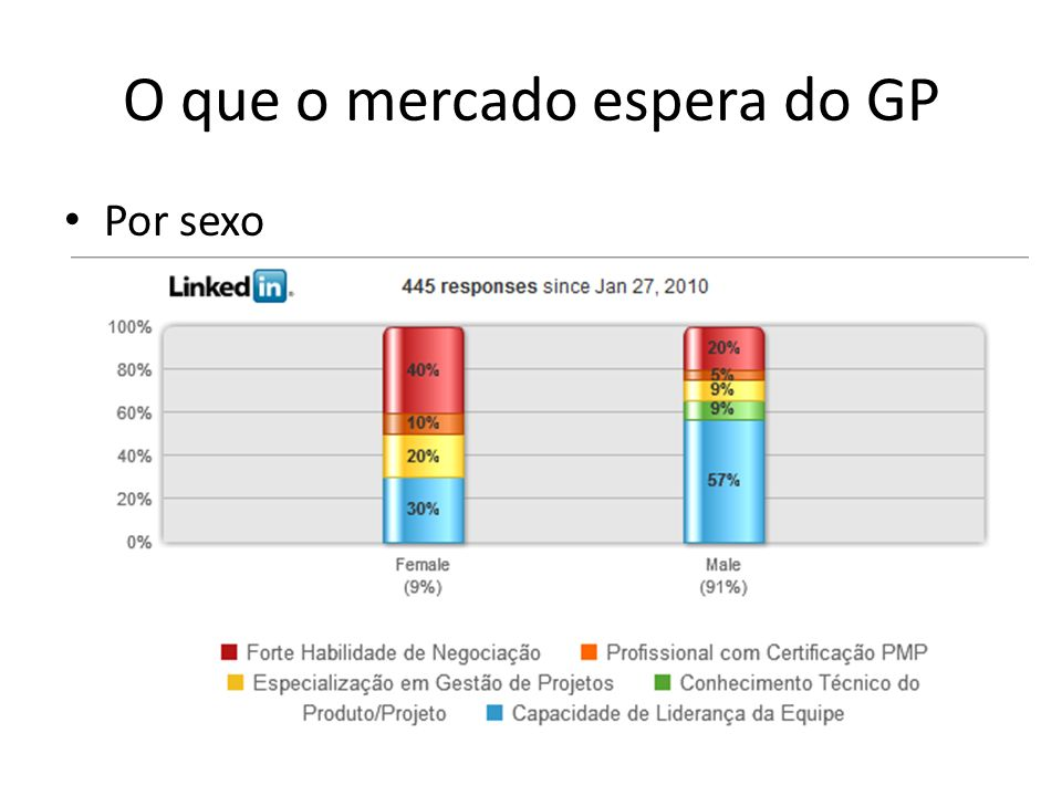 O que o mercado espera do GP Por sexo