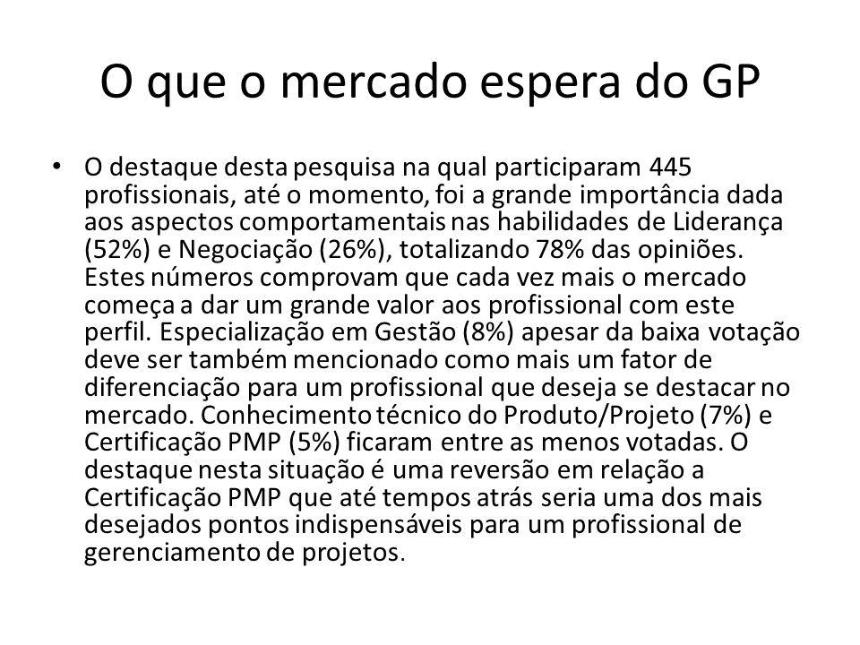 O que o mercado espera do GP O destaque desta pesquisa na qual participaram 445 profissionais, até o momento, foi a grande importância dada aos aspect