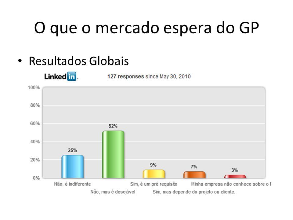 O que o mercado espera do GP Resultados Globais
