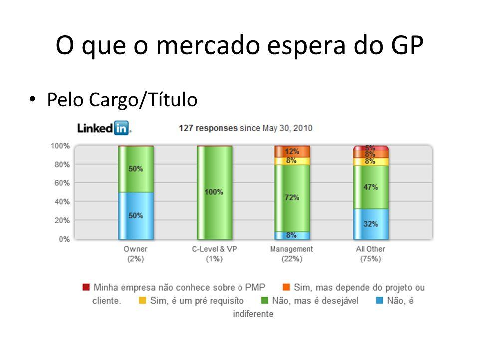 O que o mercado espera do GP Pelo Cargo/Título