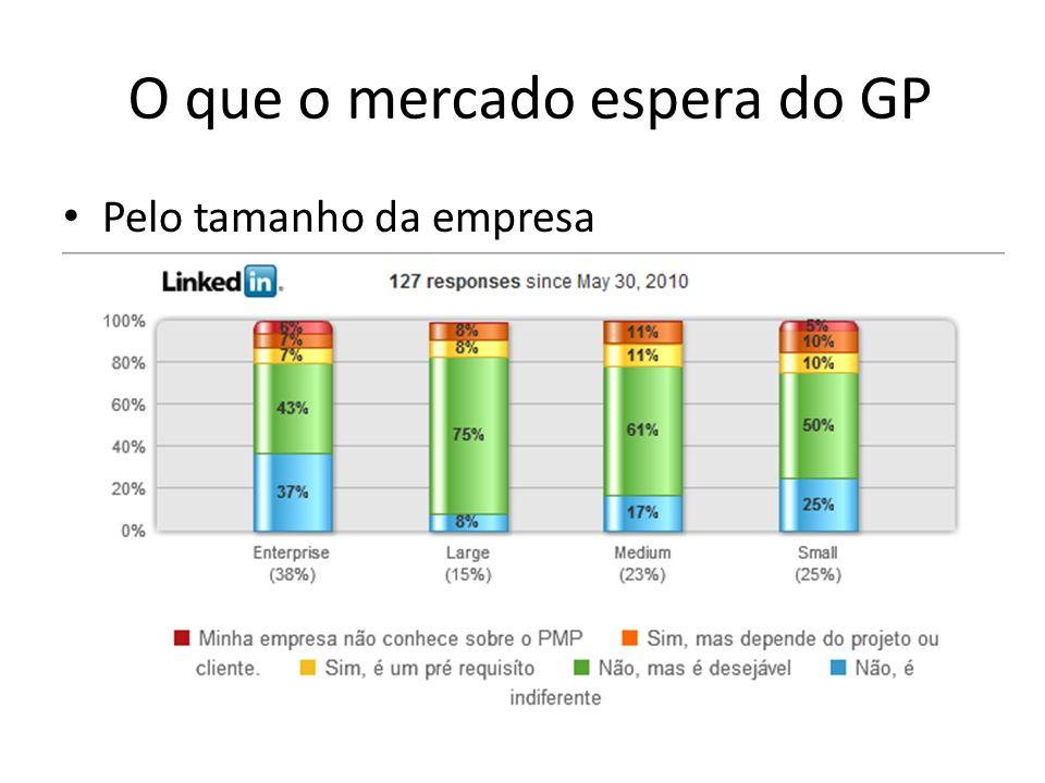 O que o mercado espera do GP Pelo tamanho da empresa