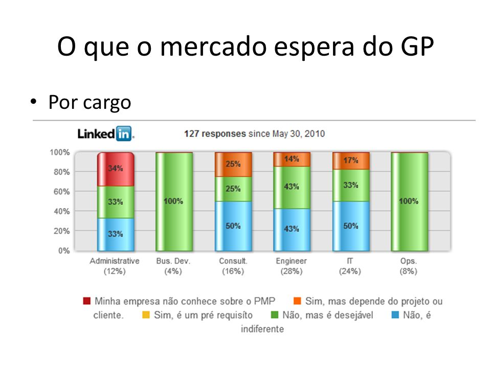O que o mercado espera do GP Por cargo