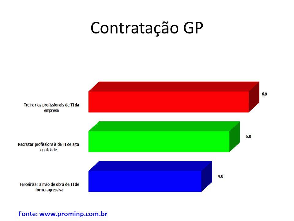 Contratação GP Fonte: www.prominp.com.br