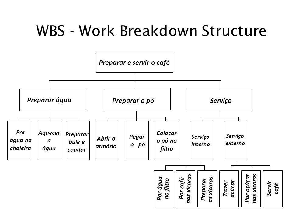 WBS - Work Breakdown Structure Preparar e servir o café Preparar água Preparar o pó Serviço Por água na chaleira Aquecer a água Preparar bule e coador