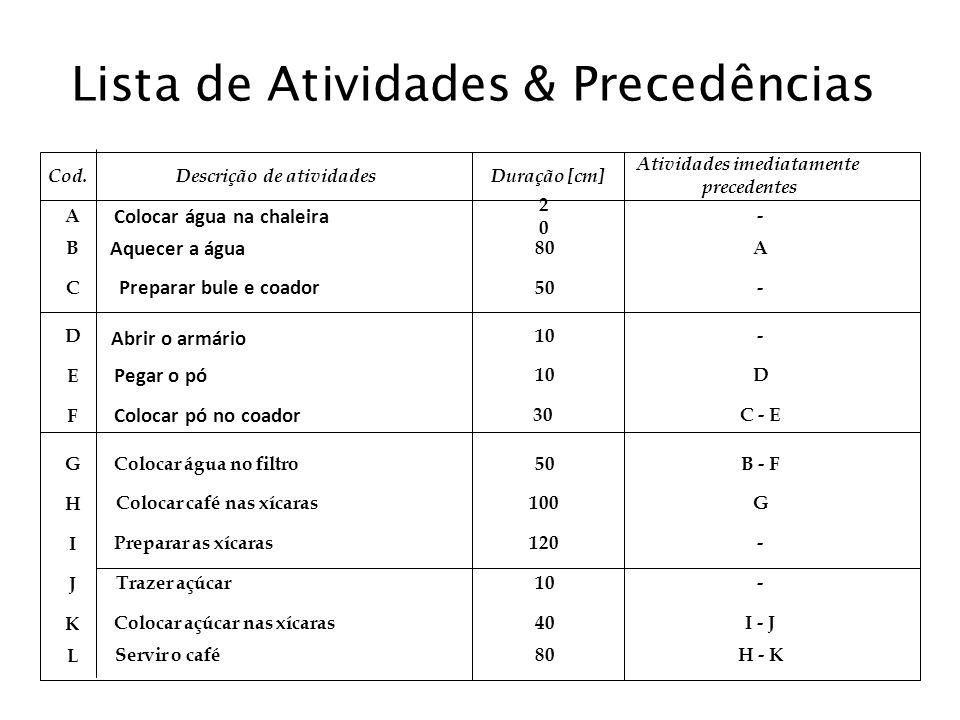 Lista de Atividades & Precedências Cod. Descrição de atividadesDuração [cm] Atividades imediatamente precedentes A B C D E F G H I J K L Aquecer a águ