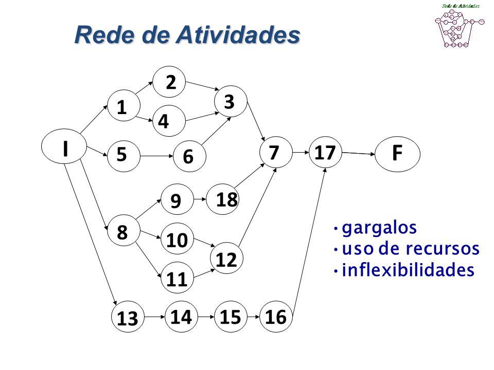 Rede de Atividades I F 1 2 4 3 5 6 717 9 18 8 10 12 11 13 141516 gargalos uso de recursos inflexibilidades