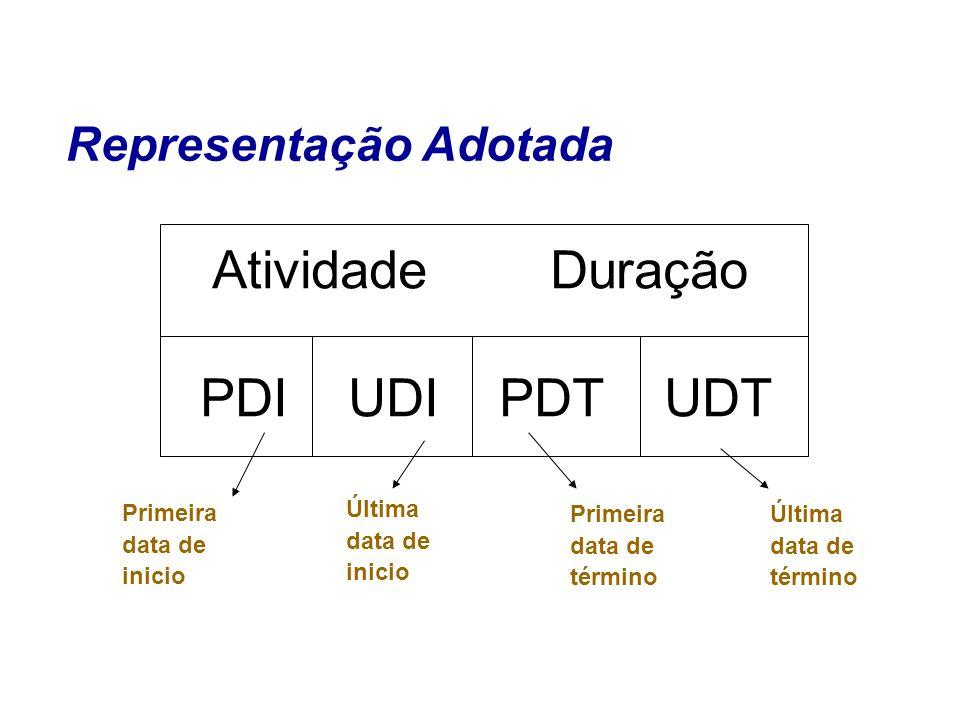 Representação Adotada Primeira data de inicio Última data de inicio Última data de término Primeira data de término Atividade Duração PDI UDI PDT UDT