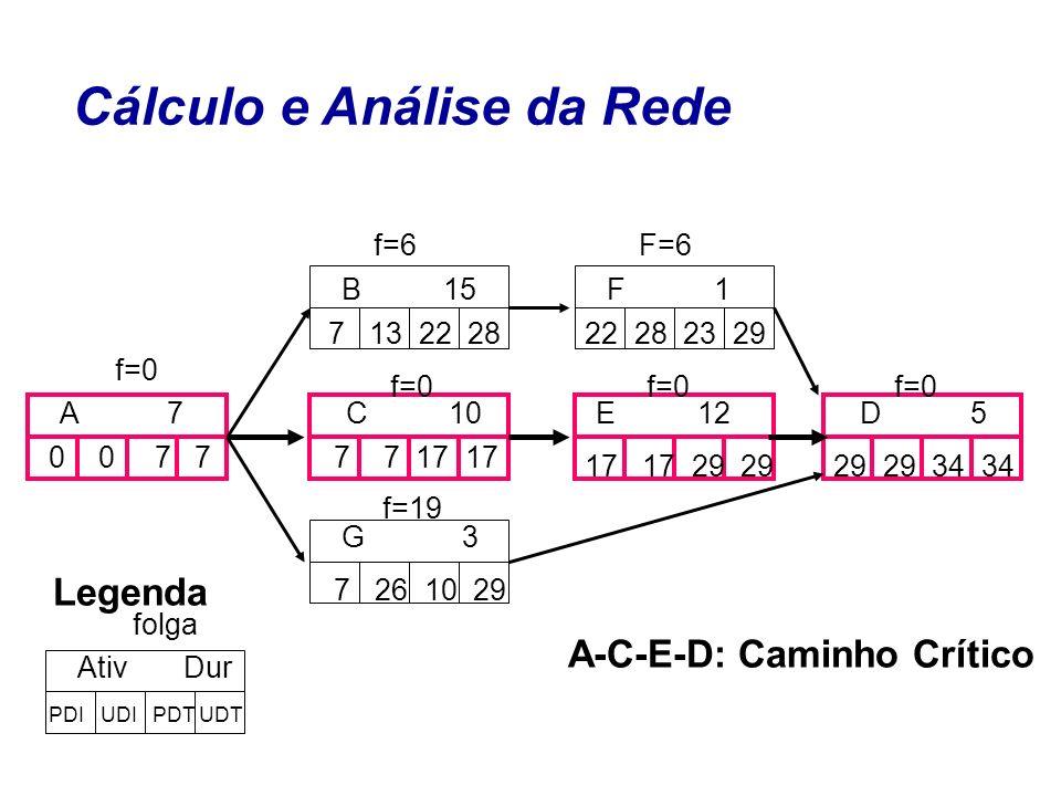 C 10 B 15 G 3 A 7E 12 F 1 D 5 0 0 7 7 7 13 22 28 7 7 17 17 7 26 10 29 17 17 29 29 22 28 23 29 29 29 34 34 Cálculo e Análise da Rede f=0 f=6F=6 f=19 A-