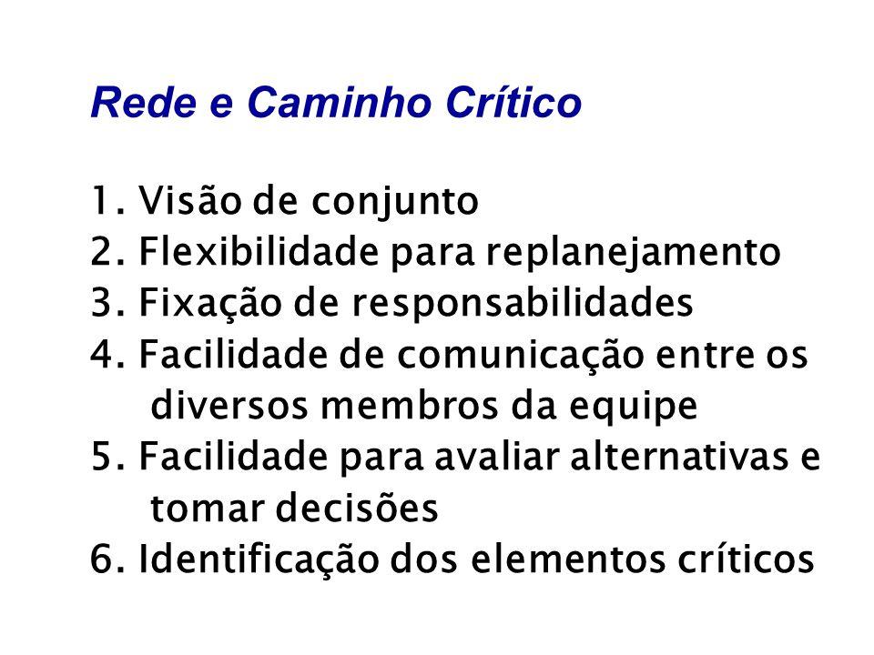 Rede e Caminho Crítico 1. Visão de conjunto 2. Flexibilidade para replanejamento 3. Fixação de responsabilidades 4. Facilidade de comunicação entre os