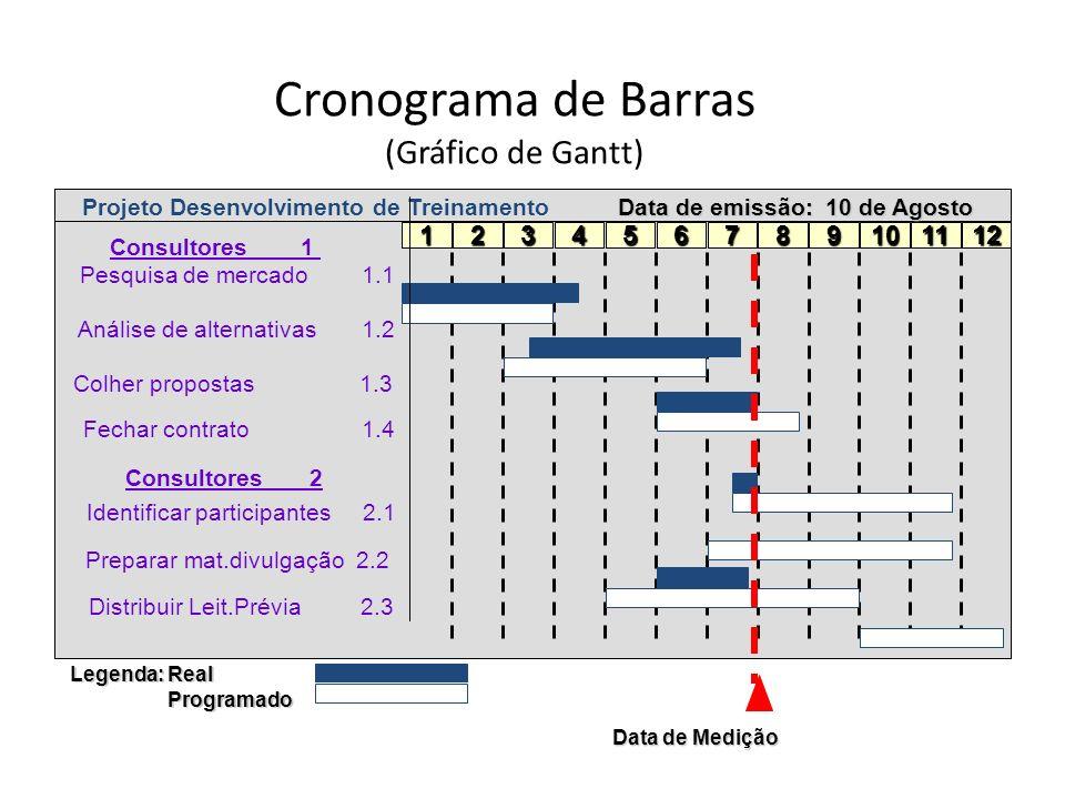 Cronograma de Barras (Gráfico de Gantt) 123456789101112 Legenda: Real Programado Programado Data de Medição Data de emissão: 10 de Agosto Projeto Dese