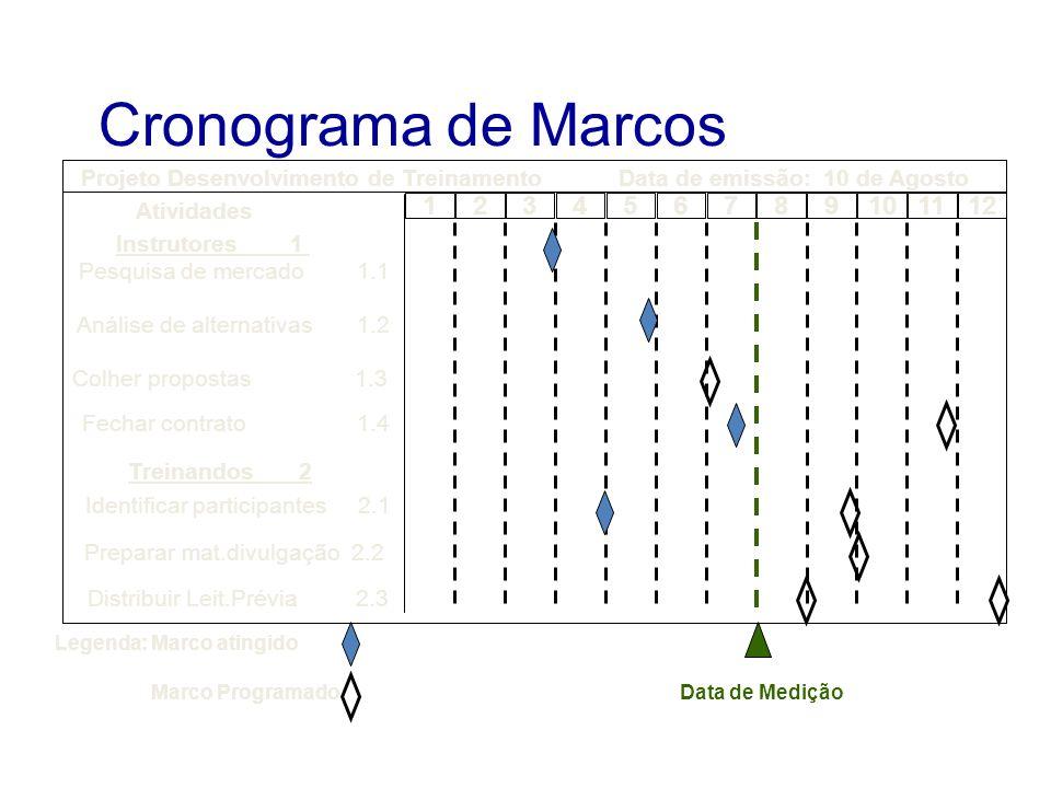 Cronograma de Marcos Atividades Instrutores 1 Pesquisa de mercado 1.1 Análise de alternativas 1.2 Colher propostas 1.3 Treinandos 2 Identificar partic