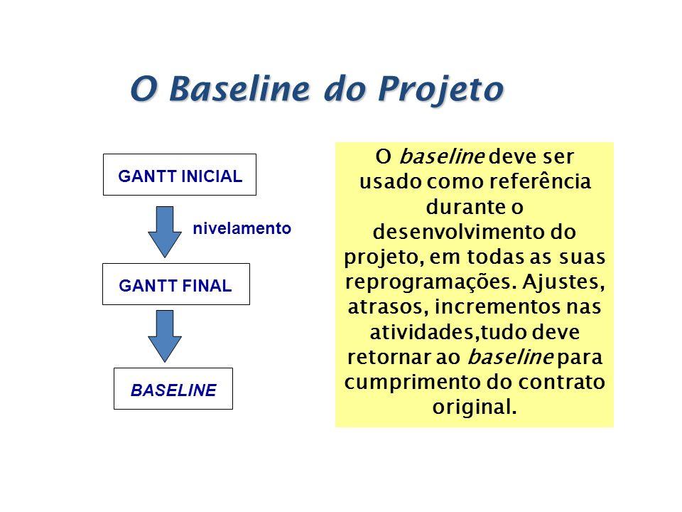O Baseline do Projeto O baseline deve ser usado como referência durante o desenvolvimento do projeto, em todas as suas reprogramações. Ajustes, atraso